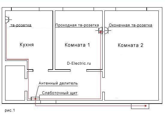 Разводка тв-кабеля по квартире