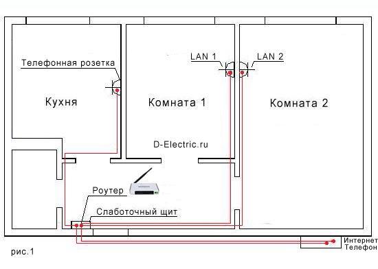 Разводка UTP/FTP по квартире